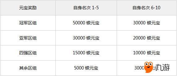 图2.元宝奖励.jpg