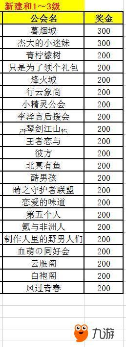 新建和1~3级公会获奖名单.jpg